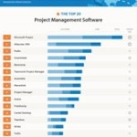Infographic – The Top 20 Project Management Software