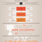 Infographic – Why Project Managers Need Training