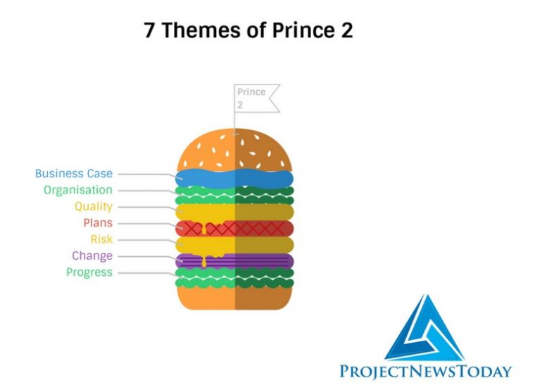 7 Themes Of Prince2 Project News Today