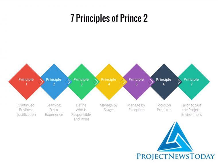 7 principles prince 2