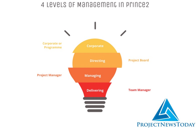 Prince2 4 Levels of Management