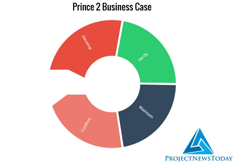 Prince2 Business Case