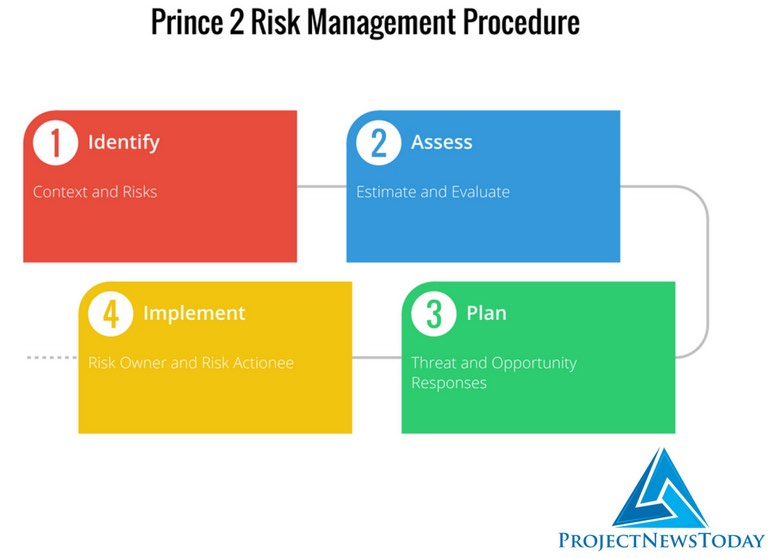 Prince2 Risk Management