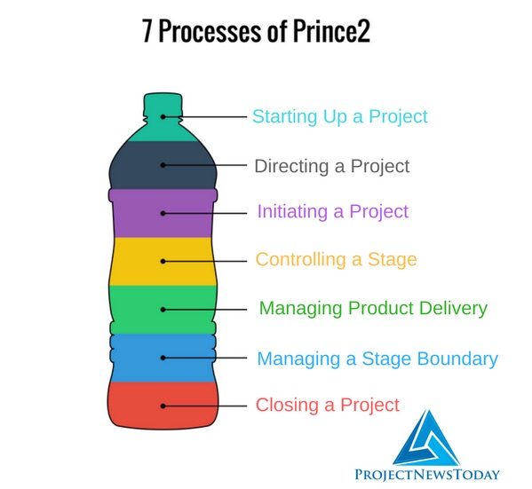 7 Processes Of Prince2 Project News Today