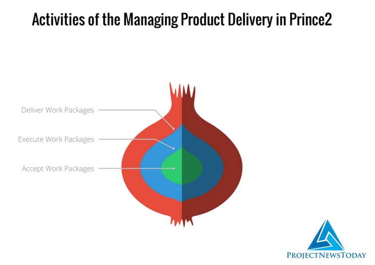 Managing Product Delivery