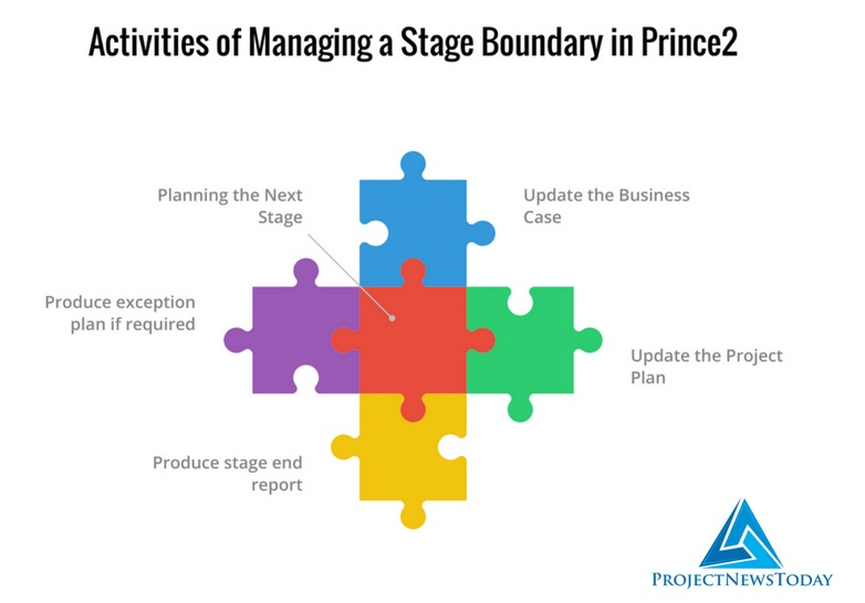 Project management stage boundaries in dating