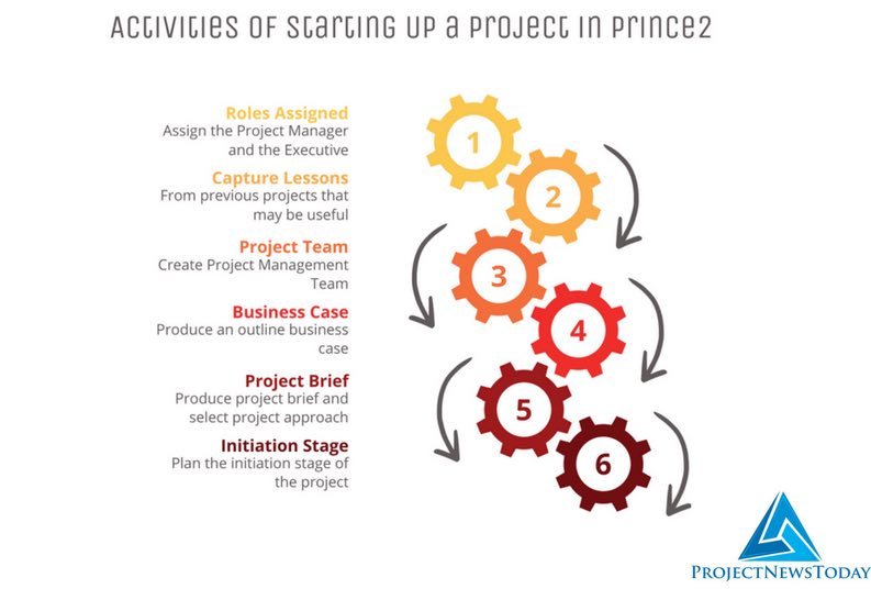 Stage Up 7 processes of prince2 project today